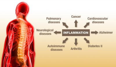 chronic inflammation diseases